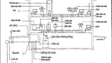 ban-ve-he-thong-cap-thoat-nuoc-trong-nha-tam