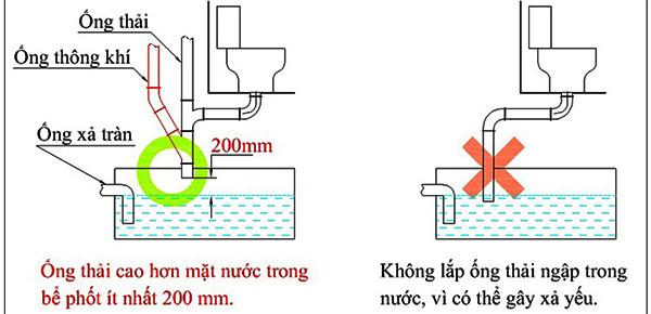 lap-dat-ong-nuoc-xuong-be-phot
