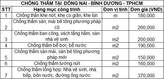 Bảng báo giá chống thấm tại Đồng Nai - Bình Dương - TPHCM